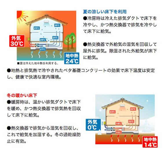 グリーンホームズLifeBoxの性能|24時間換気システム