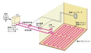 床暖システム | 八戸の新築 グリーンホームズ