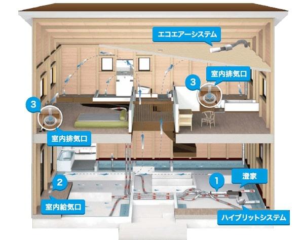 換気システム|八戸市 新築住宅